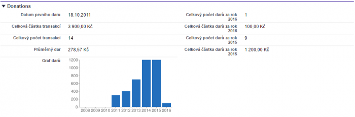 Graf pomocí Google Charts
