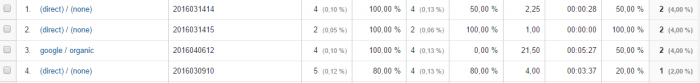 Náhled do Google Analytics