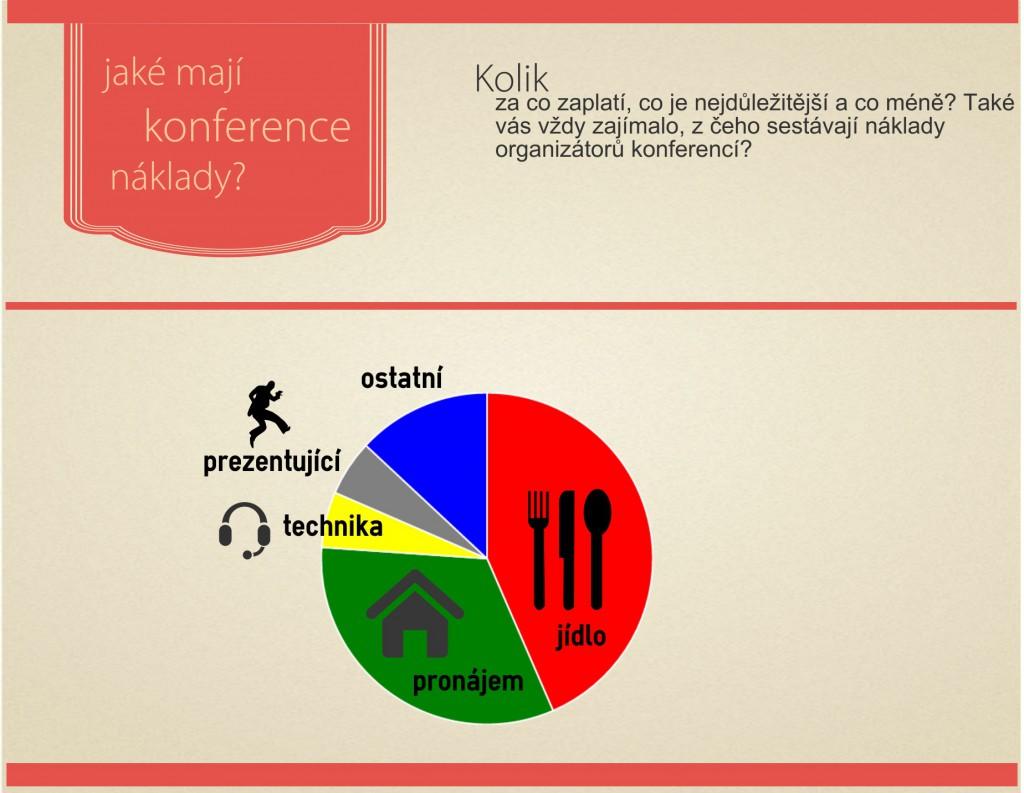 Poměr nákladů pořadatelů konferencí