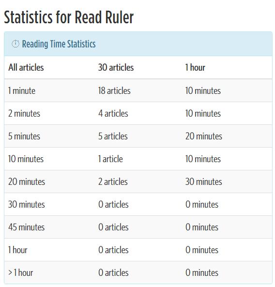 Read Ruler pro zobrazení času ke čtení