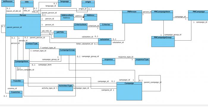 Struktura dat pro import