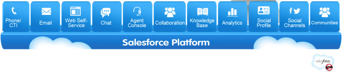 Salesforce Service Cloud nebo SupportBox?