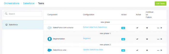 Use Keboola Connection to blend your Salesforce's data
