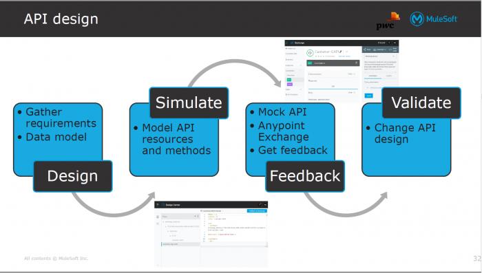 API design phases