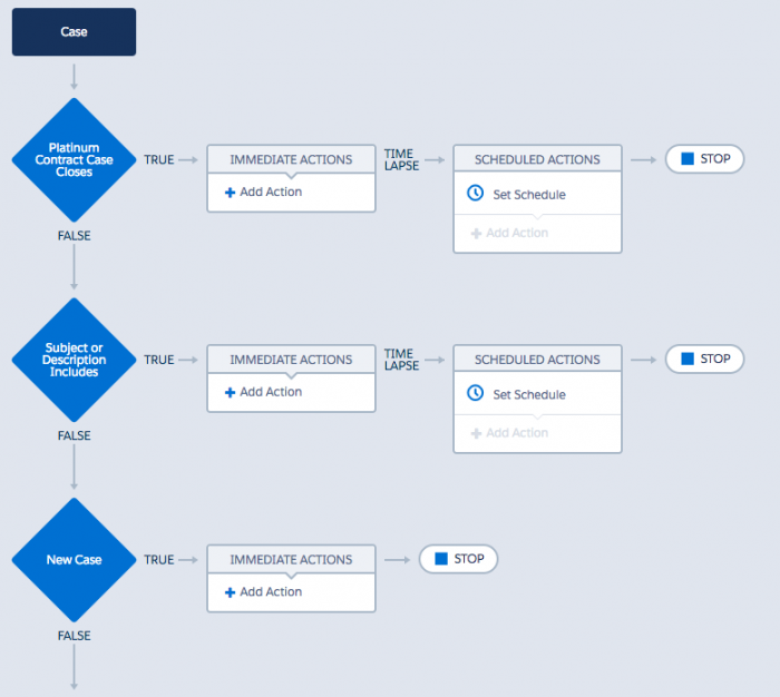 Process Builder or Workflow