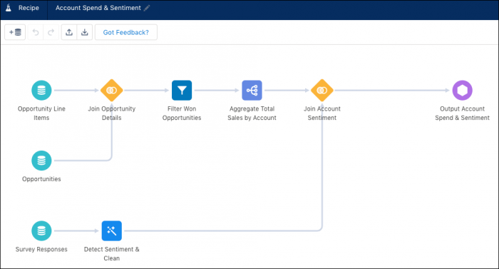 Salesforce Data Pipeline